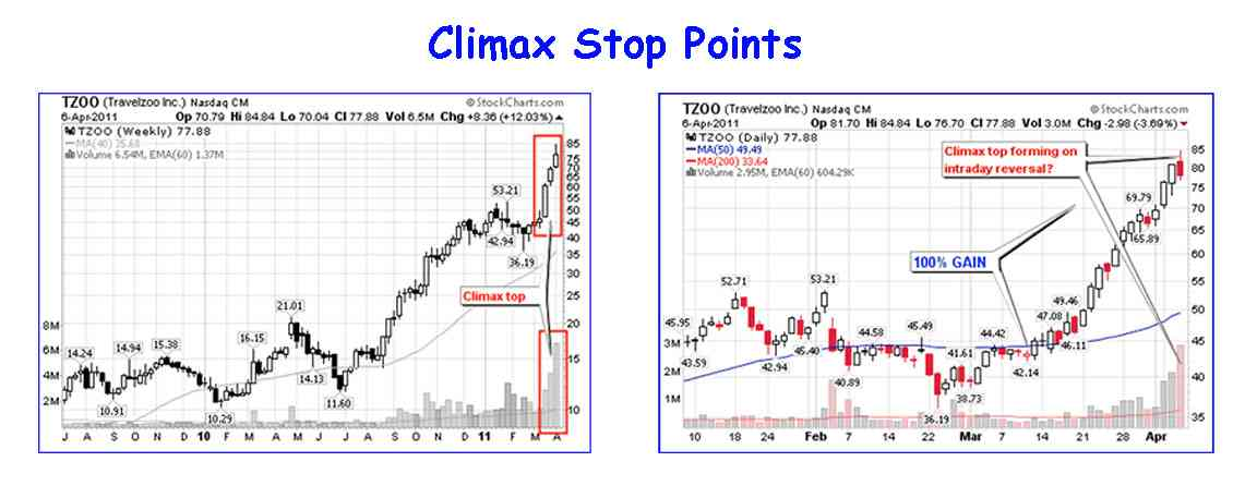 best swing trading strategies climax point