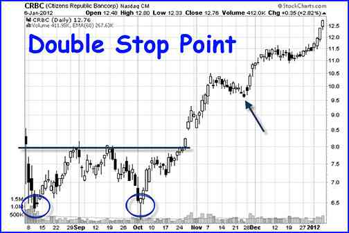 best swing trading strategies double stop point