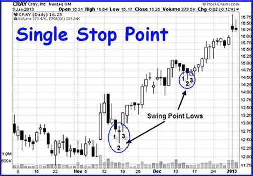 best swing trading strategies single stop point
